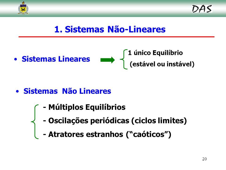 20 1 único Equilíbrio (estável ou instável) 1. Sistemas Não-Lineares Sistemas Lineares Sistemas Não Lineares - Múltiplos Equilíbrios - Oscilações peri