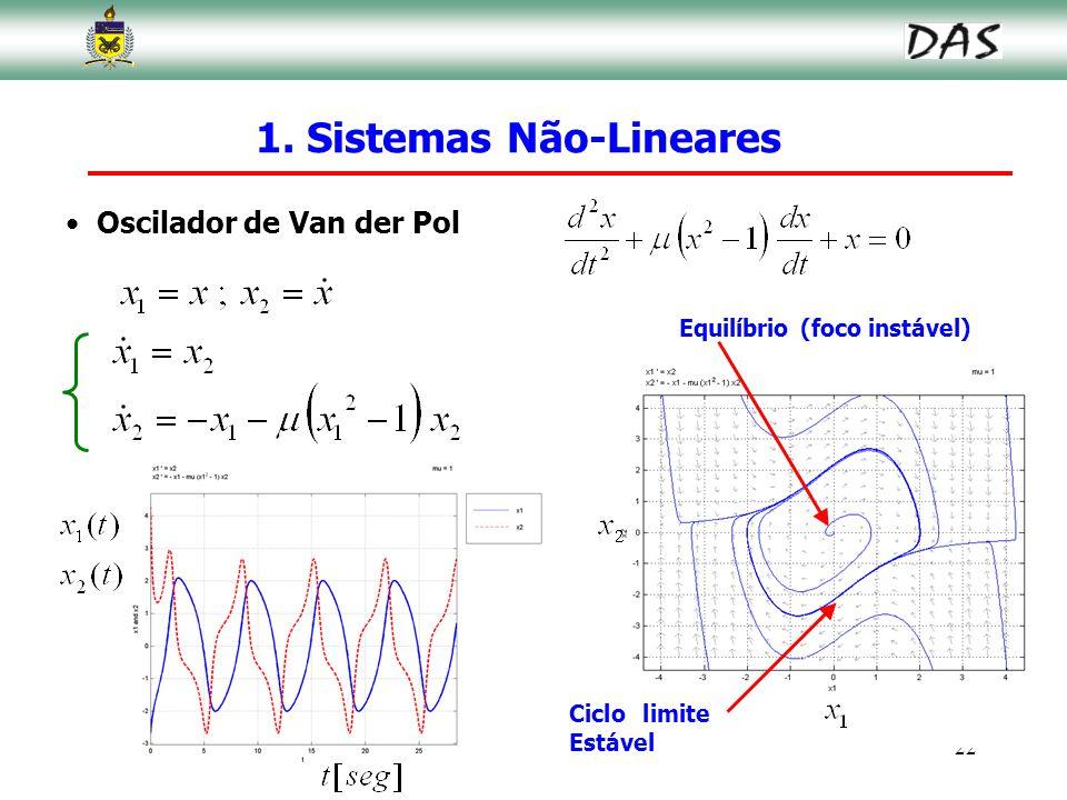 22 Oscilador de Van der Pol 1. Sistemas Não-Lineares Equilíbrio (foco instável) Ciclo limite Estável