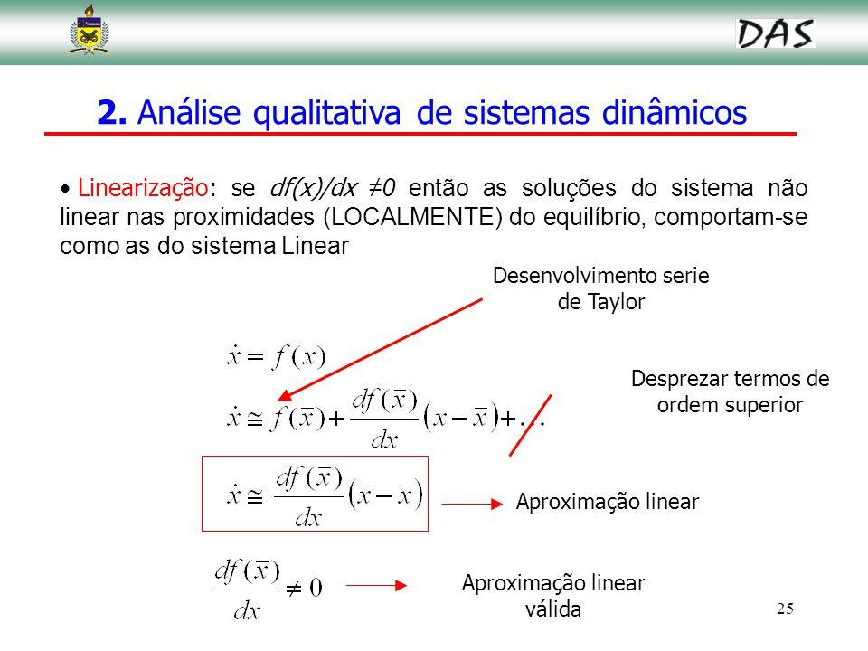 25 Linearização: se df(x)/dx ≠0 então as soluções do sistema não linear nas proximidades (LOCALMENTE) do equilíbrio, comportam-se como as do sistema L