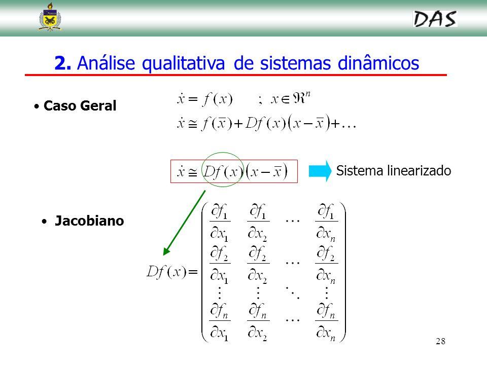 28 Caso Geral Jacobiano Sistema linearizado 2. Análise qualitativa de sistemas dinâmicos