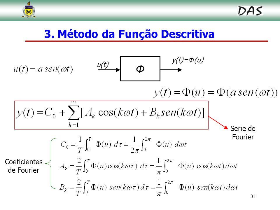 31 Φ u(t) y(t)= Φ (u) Coeficientes de Fourier Serie de Fourier 3. Método da Função Descritiva
