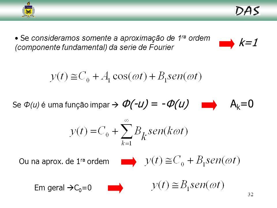 32 Se consideramos somente a aproximação de 1 ra ordem (componente fundamental) da serie de Fourier Se Φ(u) é uma função impar  Φ(-u) = -Φ(u)A k =0 k