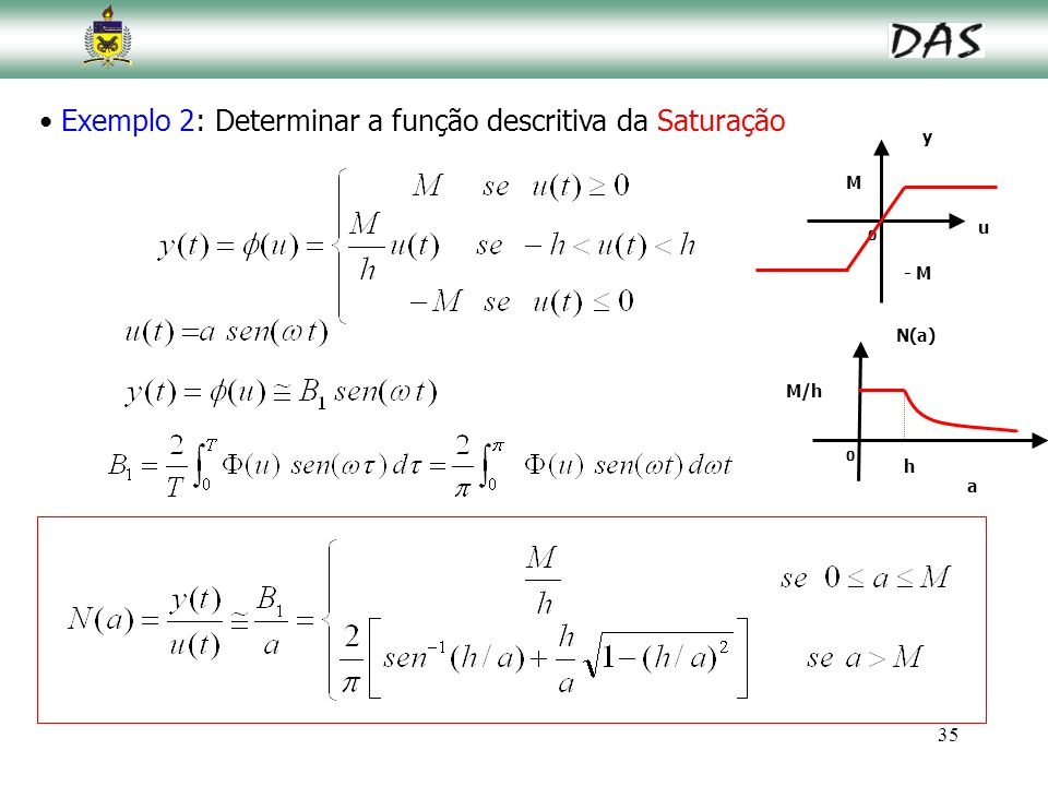 35 Exemplo 2: Determinar a função descritiva da Saturação M - M u y 0 M/h a N(a) 0 h