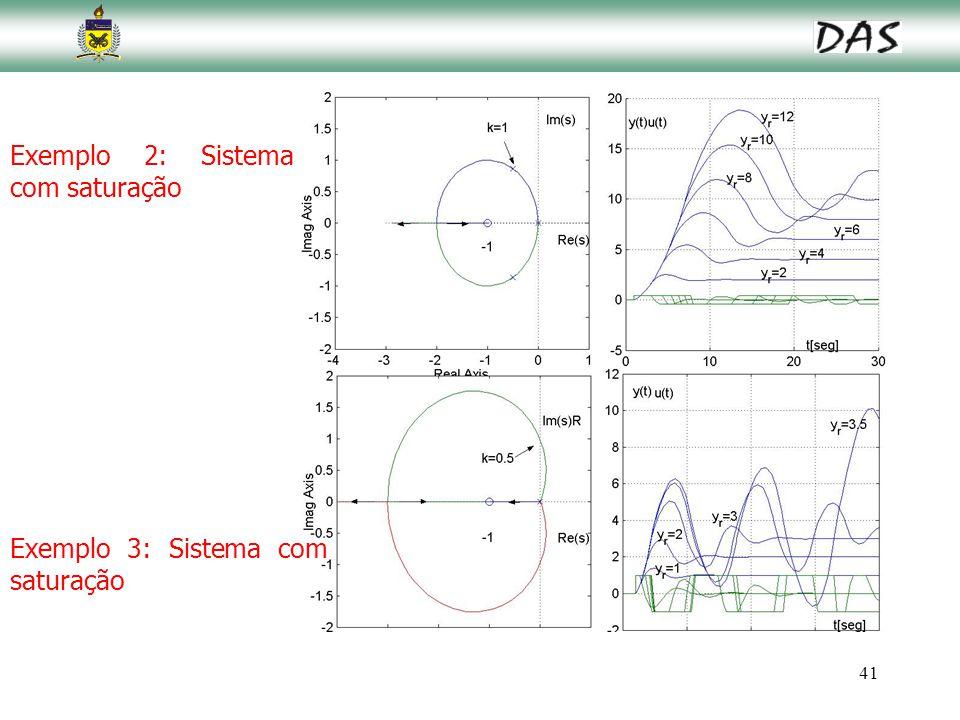 41 Exemplo 2: Sistema com saturação Exemplo 3: Sistema com saturação