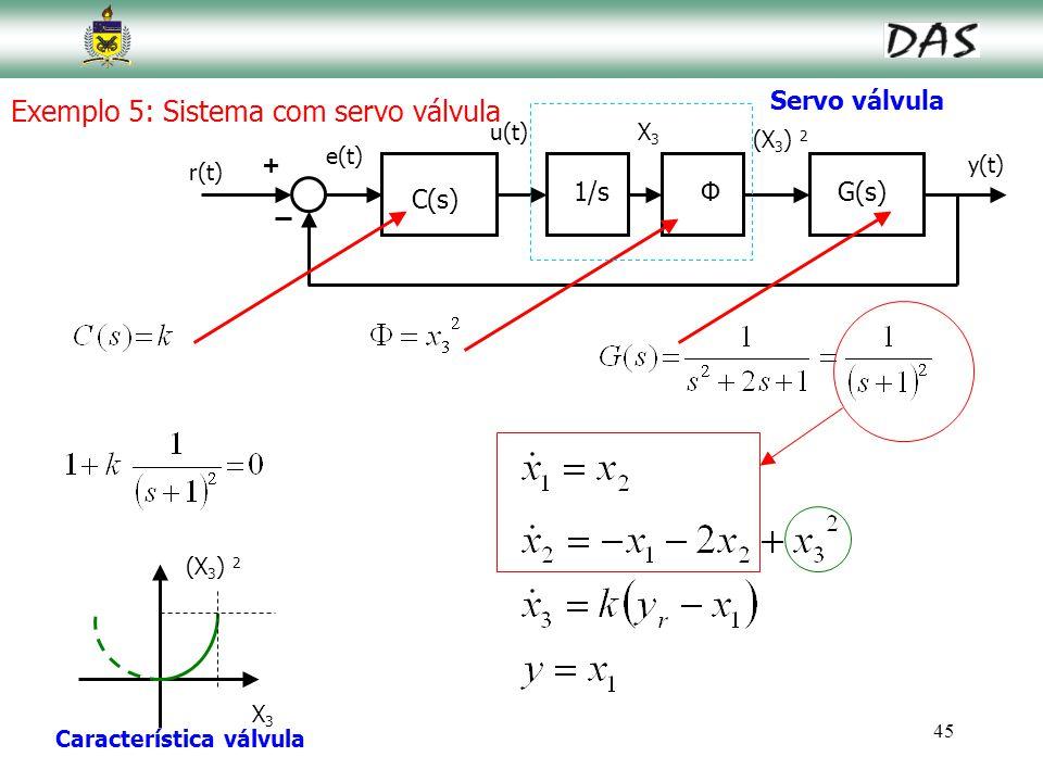 45 Exemplo 5: Sistema com servo válvula y(t) r(t) e(t) (X 3 ) 2 + G(s)Φ u(t) C(s) 1/s Servo válvula X3X3 X3X3 (X 3 ) 2 Característica válvula