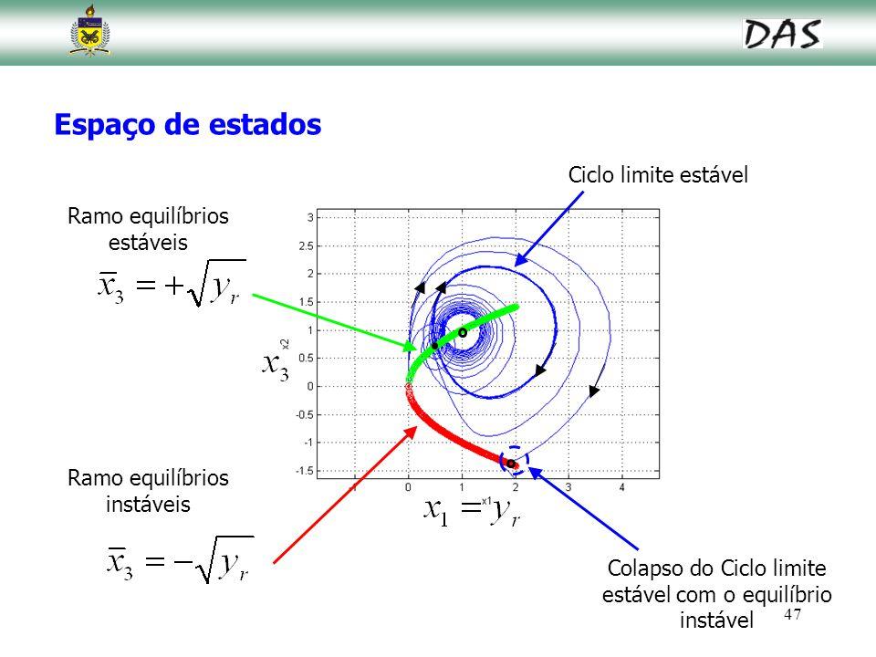 47 Ramo equilíbrios estáveis Colapso do Ciclo limite estável com o equilíbrio instável Espaço de estados Ciclo limite estável Ramo equilíbrios instáve