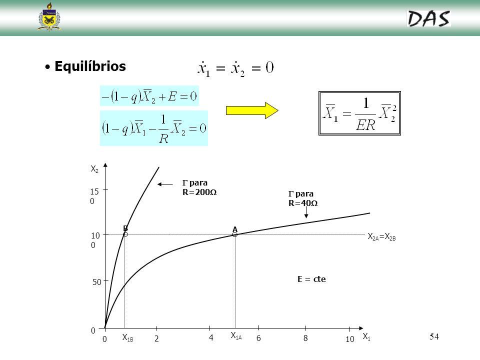 54 Equilíbrios 15 0 10 0 50 2 4 68 10 X2X2 X1X1 0 0 E = cte B A  para R=200   para R=40  X 2A =X 2B X 1B X 1A