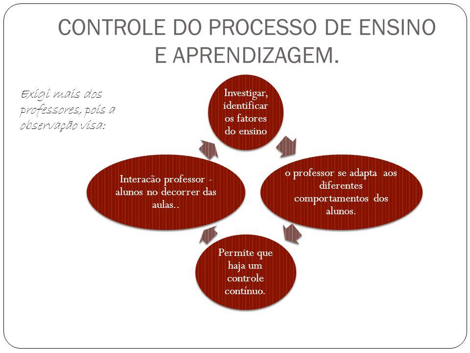CONTROLE DO PROCESSO DE ENSINO E APRENDIZAGEM. Investigar, identificar os fatores do ensino o professor se adapta aos diferentes comportamentos dos al