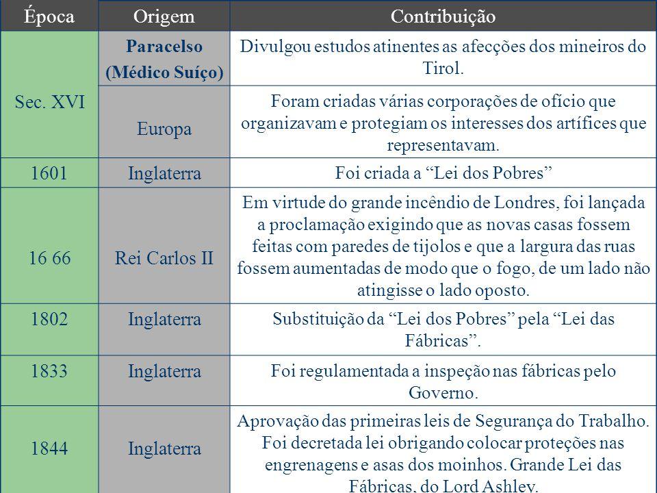 ÉpocaOrigemContribuição Sec.