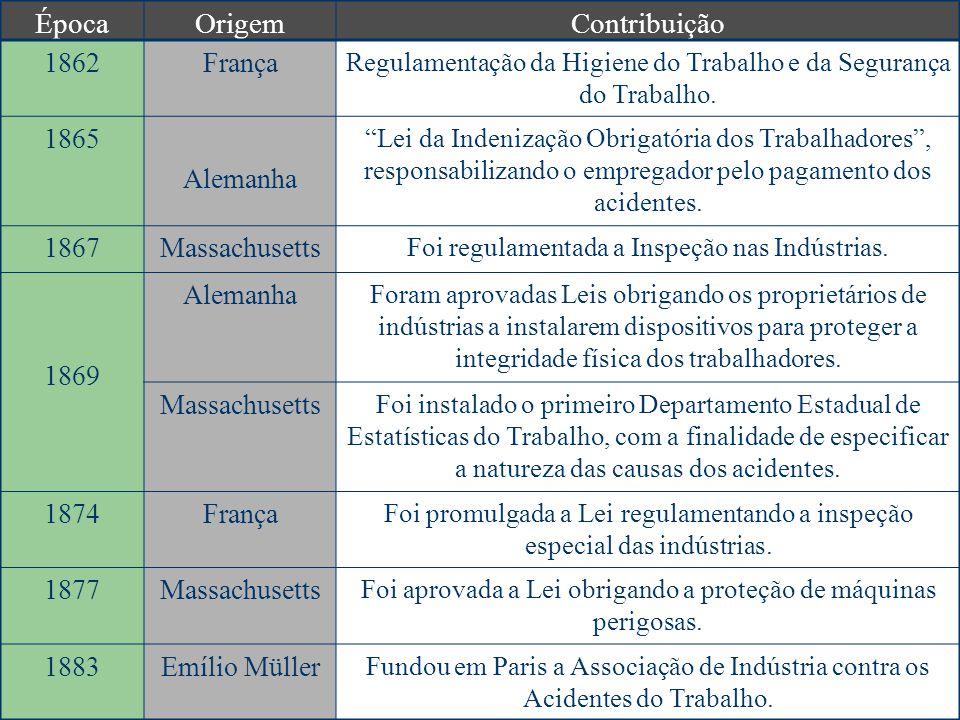 ÉpocaOrigemContribuição 1862França Regulamentação da Higiene do Trabalho e da Segurança do Trabalho.