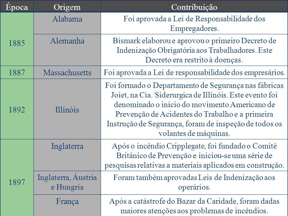 ÉpocaOrigemContribuição 1898França e Itália Foram aprovadas Leis de Indenização aos operários 1903 EUA Promulgada a primeira Lei sobre Indenizações dos Trabalhadores, limitada a empregador e trabalhadores federais.