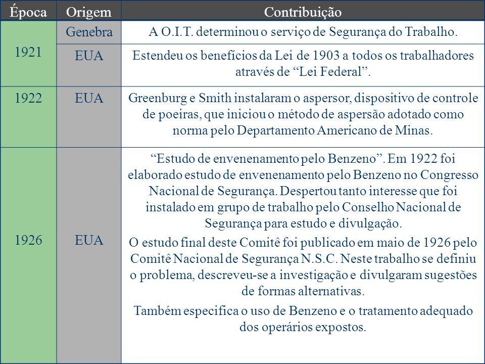ÉpocaOrigemContribuição 1921 Genebra A O.I.T.determinou o serviço de Segurança do Trabalho.