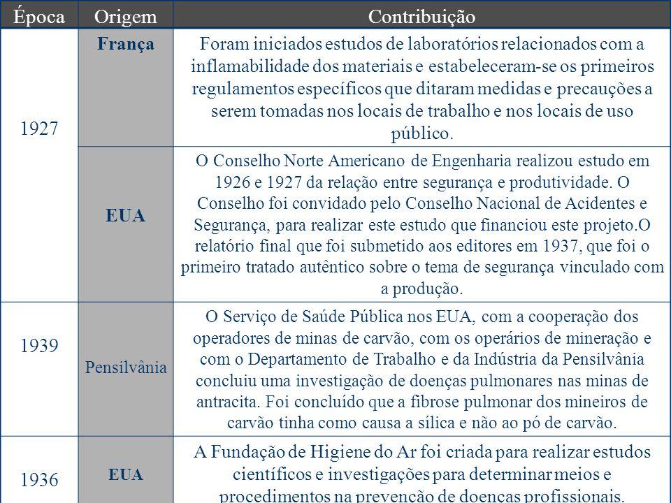 ÉpocaOrigemContribuição 1927 FrançaForam iniciados estudos de laboratórios relacionados com a inflamabilidade dos materiais e estabeleceram-se os primeiros regulamentos específicos que ditaram medidas e precauções a serem tomadas nos locais de trabalho e nos locais de uso público.