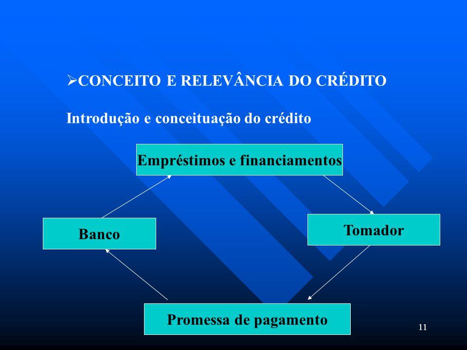 11  CONCEITO E RELEVÂNCIA DO CRÉDITO Introdução e conceituação do crédito Empréstimos e financiamentos Promessa de pagamento Banco Tomador