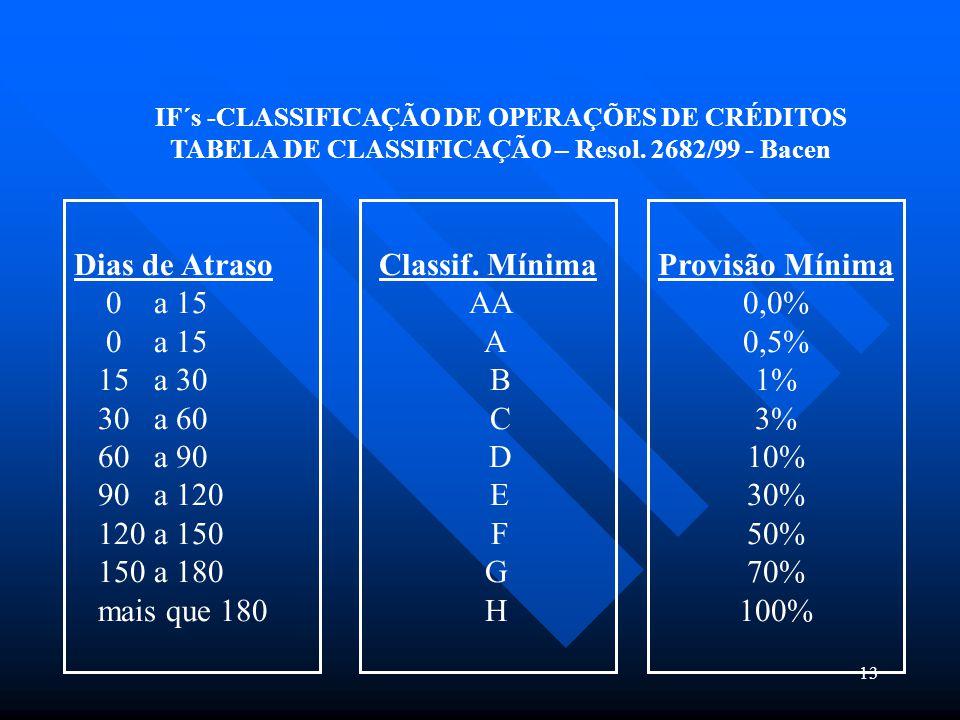 13 IF´s -CLASSIFICAÇÃO DE OPERAÇÕES DE CRÉDITOS TABELA DE CLASSIFICAÇÃO – Resol. 2682/99 - Bacen Dias de Atraso 0 a 15 15 a 30 30 a 60 60 a 90 90 a 12