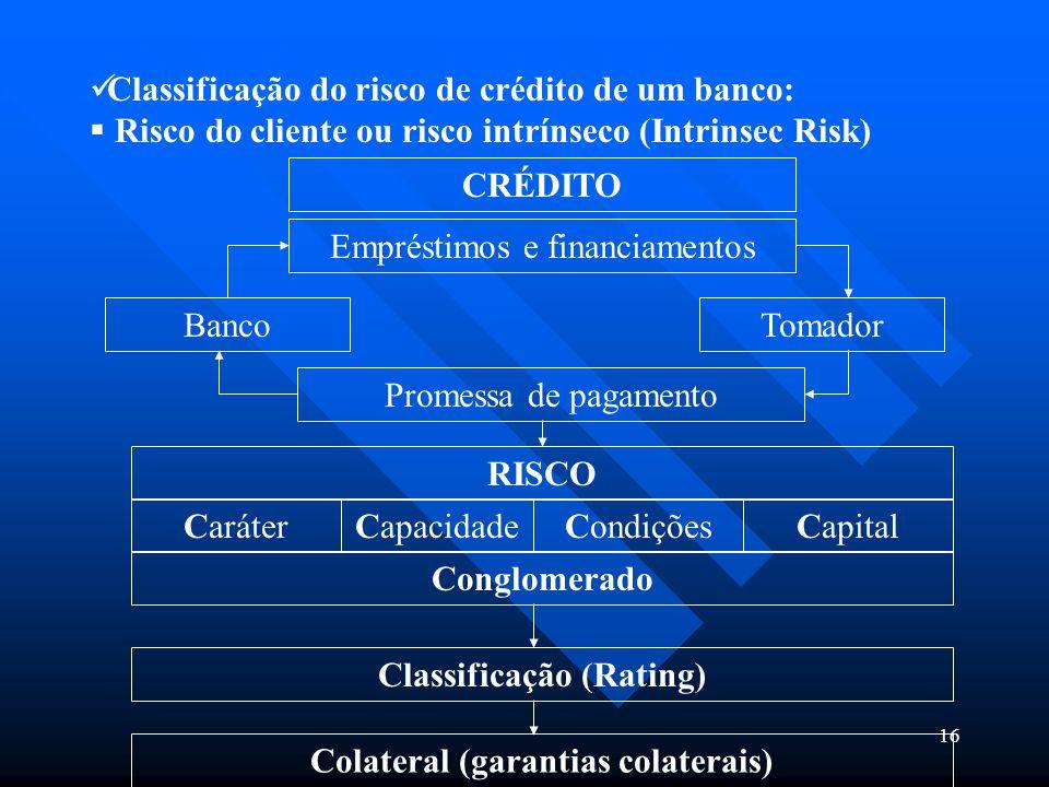 16 Classificação do risco de crédito de um banco:  Risco do cliente ou risco intrínseco (Intrinsec Risk) CRÉDITO Empréstimos e financiamentos BancoTo