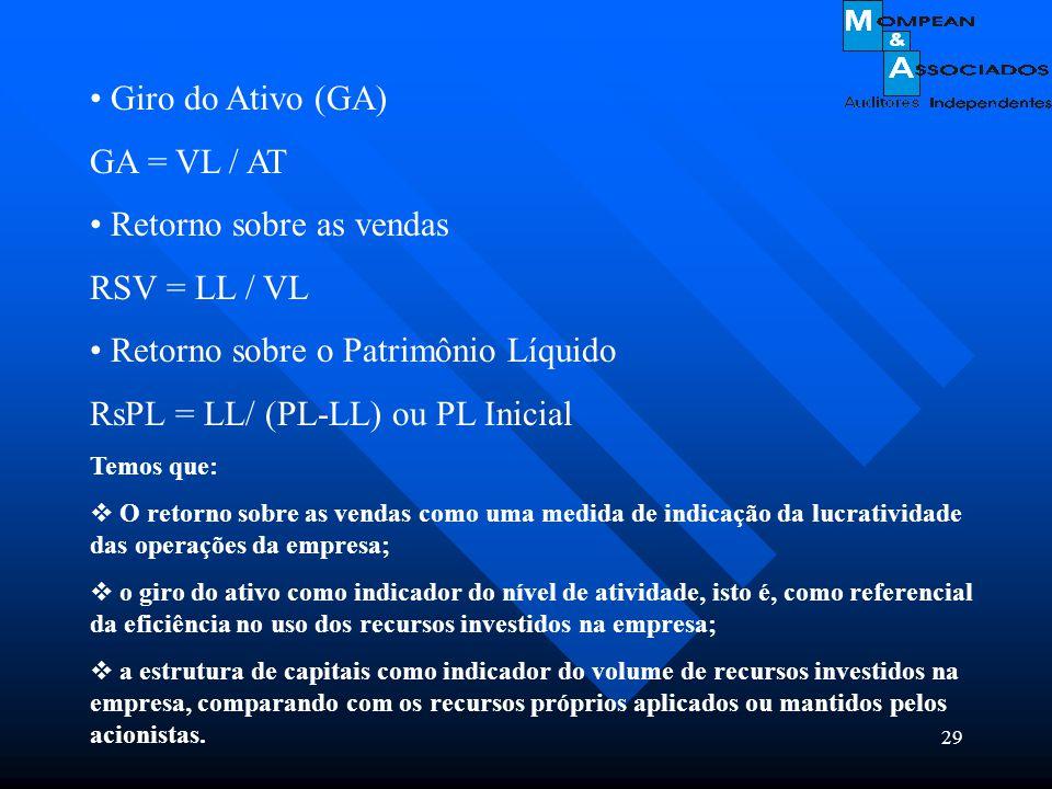 29 Giro do Ativo (GA) GA = VL / AT Retorno sobre as vendas RSV = LL / VL Retorno sobre o Patrimônio Líquido RsPL = LL/ (PL-LL) ou PL Inicial Temos que
