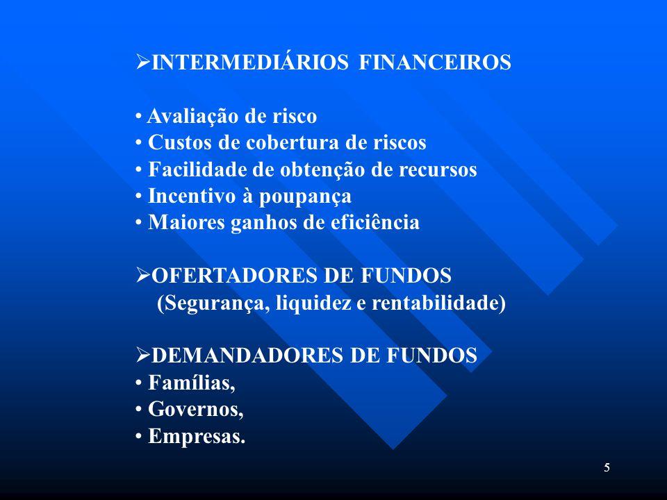 5  INTERMEDIÁRIOS FINANCEIROS Avaliação de risco Custos de cobertura de riscos Facilidade de obtenção de recursos Incentivo à poupança Maiores ganhos