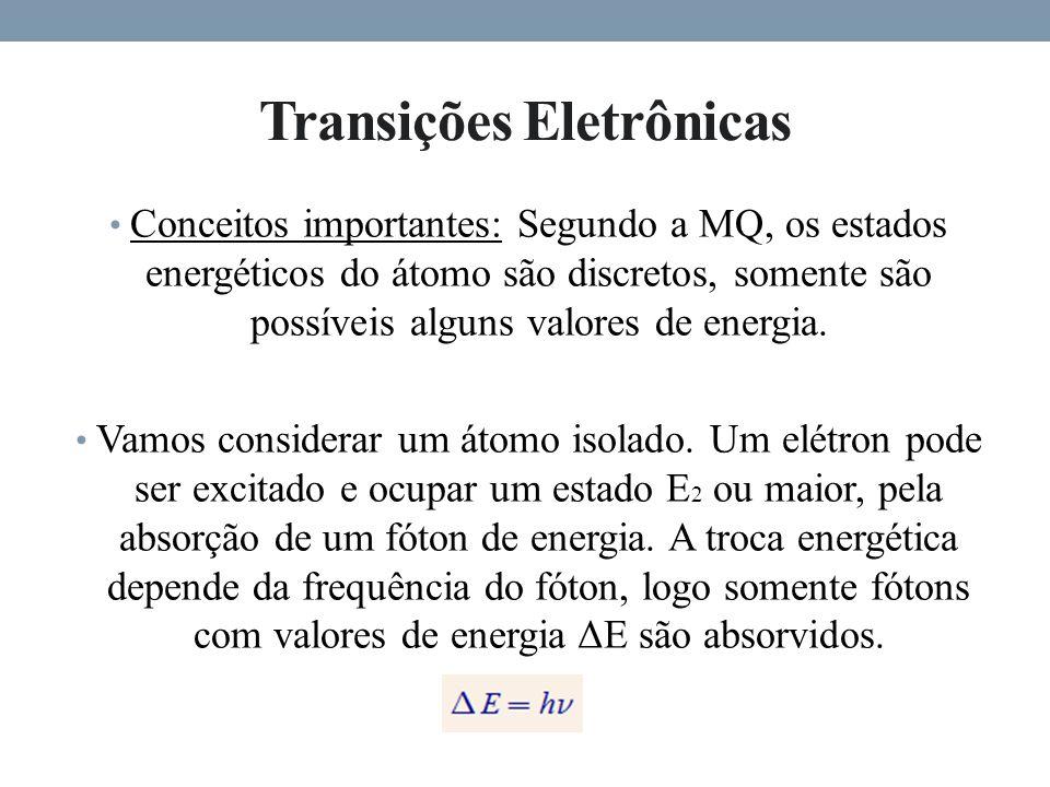 Transições Eletrônicas Conceitos importantes: Segundo a MQ, os estados energéticos do átomo são discretos, somente são possíveis alguns valores de energia.