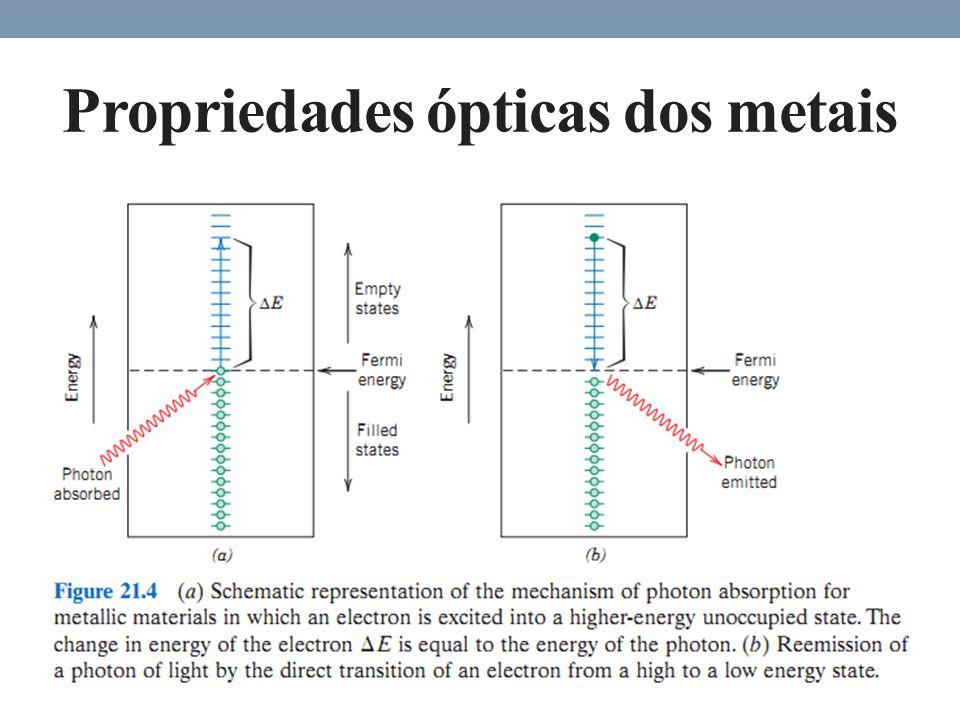 Propriedades ópticas dos metais