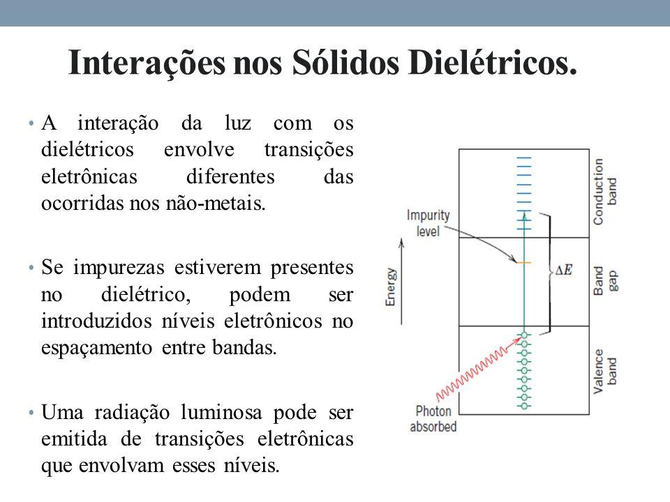 Interações nos Sólidos Dielétricos.