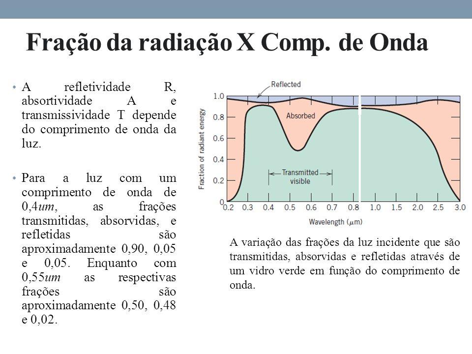 Fração da radiação X Comp.