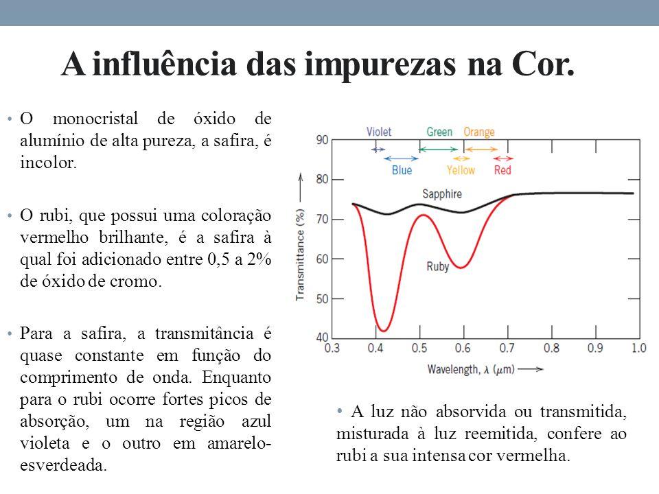 A influência das impurezas na Cor.