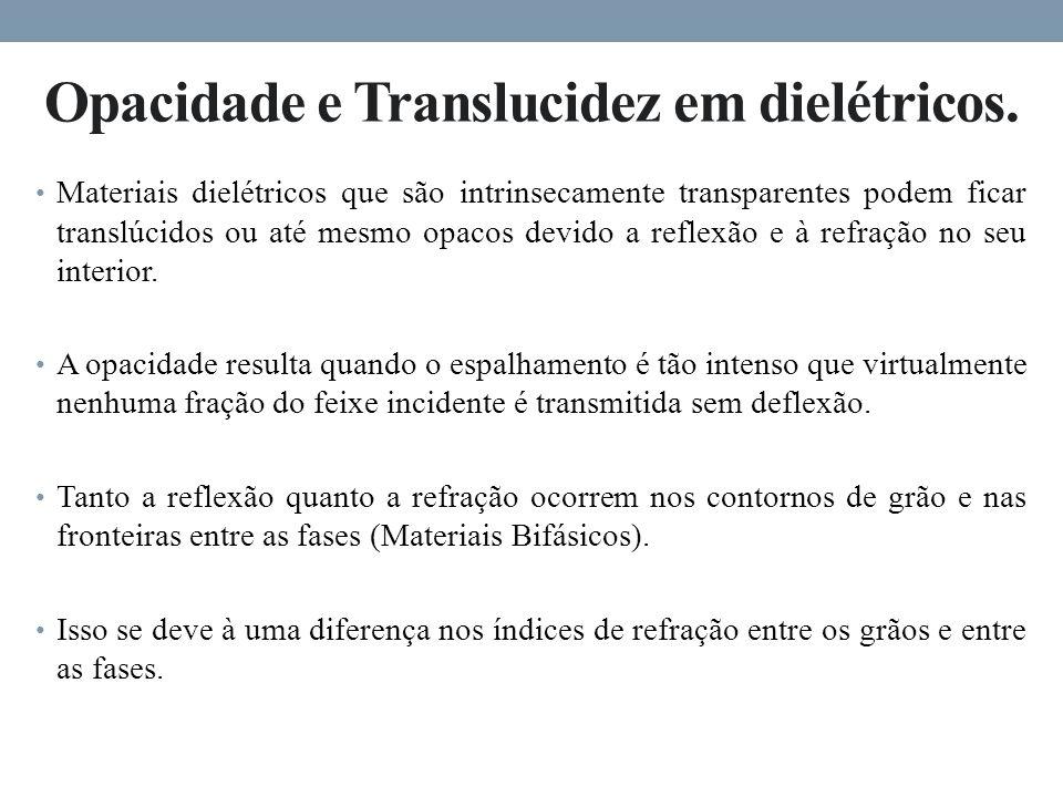 Opacidade e Translucidez em dielétricos.