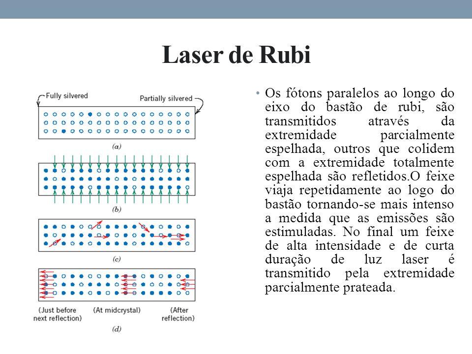 Laser de Rubi Os fótons paralelos ao longo do eixo do bastão de rubi, são transmitidos através da extremidade parcialmente espelhada, outros que colidem com a extremidade totalmente espelhada são refletidos.O feixe viaja repetidamente ao logo do bastão tornando-se mais intenso a medida que as emissões são estimuladas.