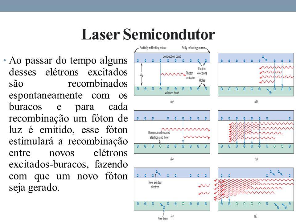 Laser Semicondutor Ao passar do tempo alguns desses elétrons excitados são recombinados espontaneamente com os buracos e para cada recombinação um fóton de luz é emitido, esse fóton estimulará a recombinação entre novos elétrons excitados-buracos, fazendo com que um novo fóton seja gerado.