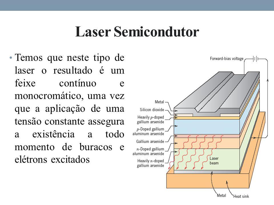 Laser Semicondutor Temos que neste tipo de laser o resultado é um feixe contínuo e monocromático, uma vez que a aplicação de uma tensão constante assegura a existência a todo momento de buracos e elétrons excitados