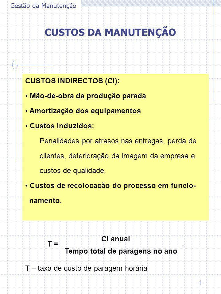 4 Gestão da Manutenção CUSTOS DA MANUTENÇÃO CUSTOS INDIRECTOS (Ci): Mão-de-obra da produção parada Amortização dos equipamentos Custos induzidos: Pena