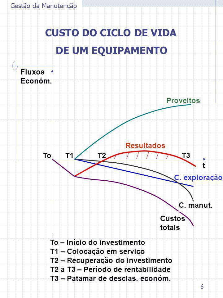 6 Gestão da Manutenção CUSTO DO CICLO DE VIDA DE UM EQUIPAMENTO t Fluxos Económ. Proveitos Custos totais C. exploração C. manut. Resultados ToT1T2T3 T
