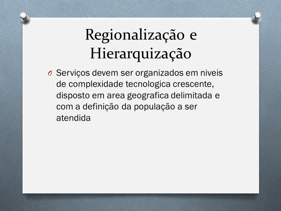Regionalização e Hierarquização O Serviços devem ser organizados em niveis de complexidade tecnologica crescente, disposto em area geografica delimitada e com a definição da população a ser atendida