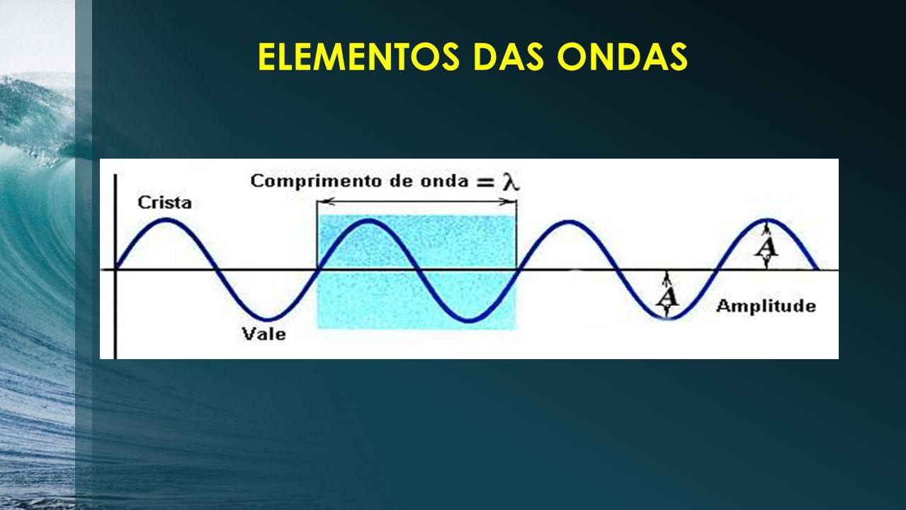 Crista Crista ValeVale Nó Nó Nó Nó Nó A A AA λ λ λ COMPRIMENTO DE ONDA: Distância percorrida durante 1 oscilação completa.