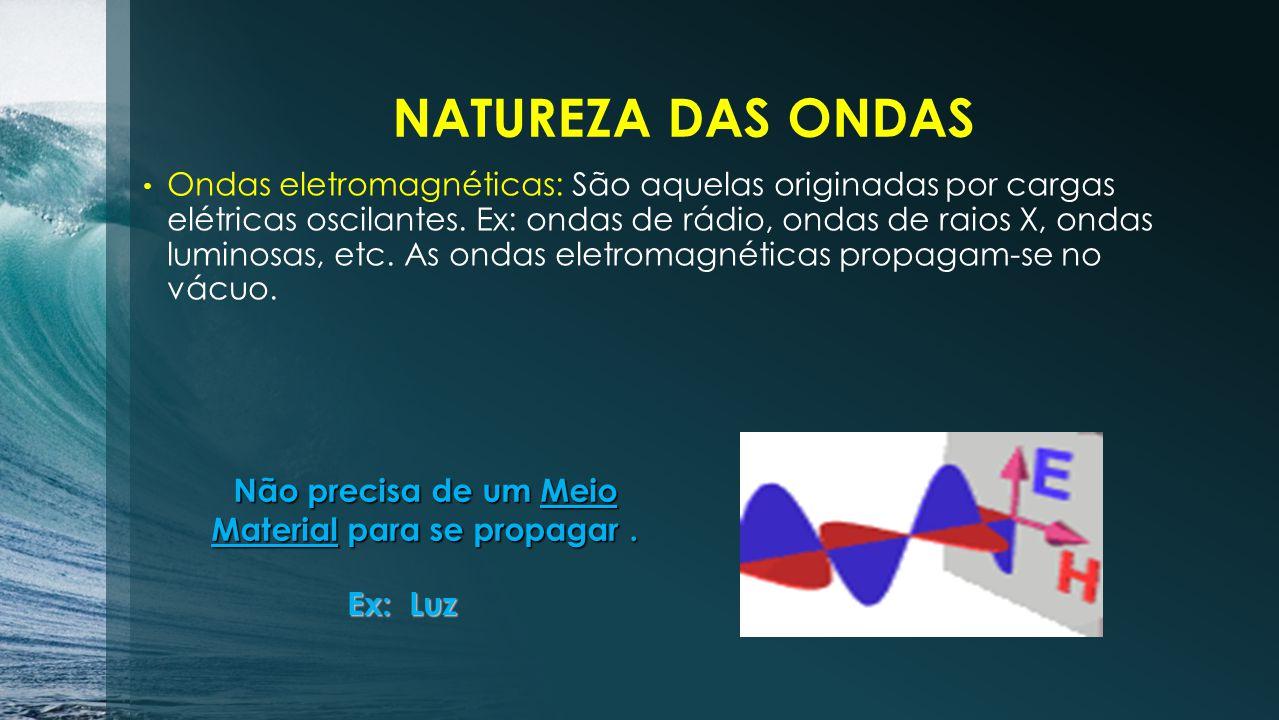Mais exemplos de: SomOnda em cordaOnda em molaOndas na água Precisa de um meio material para se propagar Ondas Mecânicas