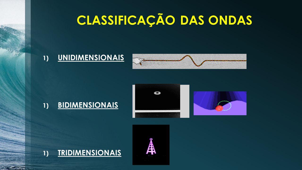 1) UNIDIMENSIONAIS 1) BIDIMENSIONAIS 1) TRIDIMENSIONAIS CLASSIFICAÇÃO DAS ONDAS