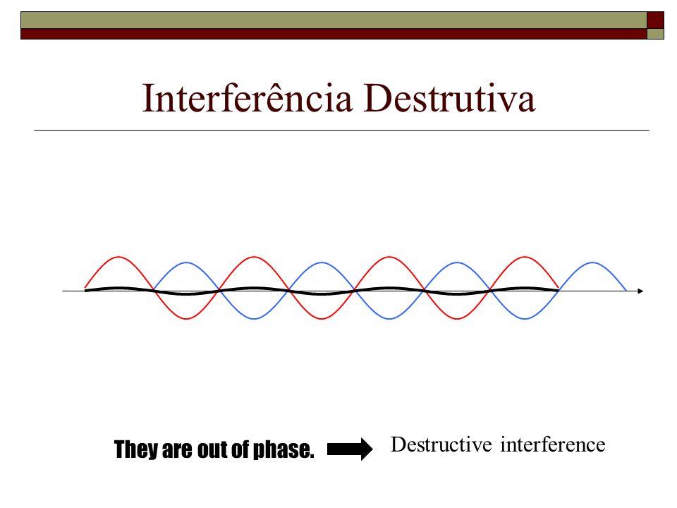 Interferência Destrutiva They are out of phase. Destructive interference
