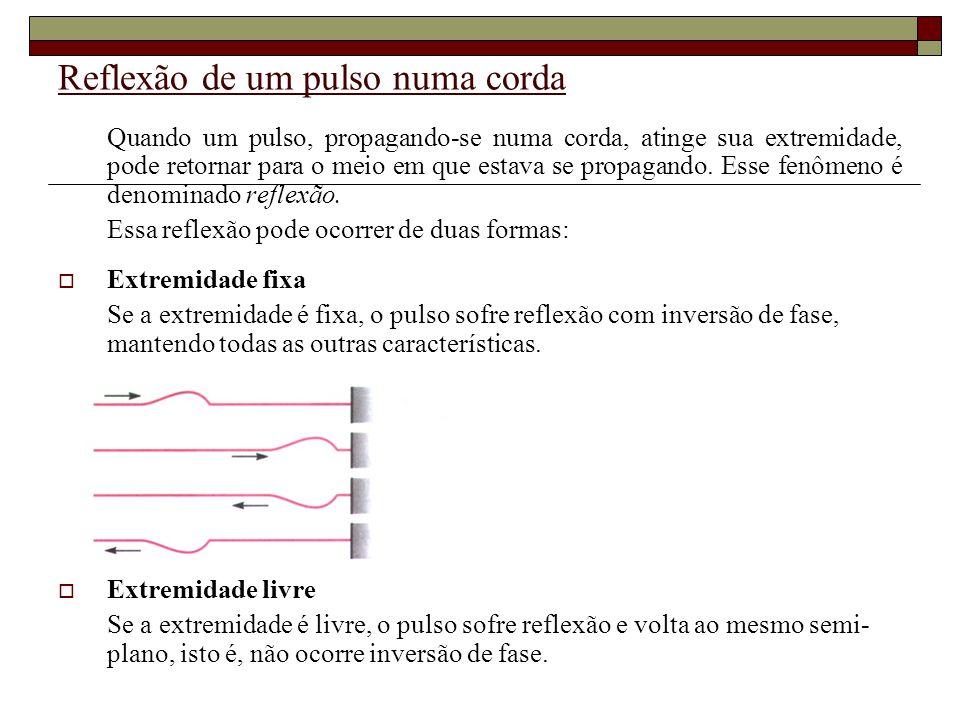 Reflexão de um pulso numa corda Quando um pulso, propagando-se numa corda, atinge sua extremidade, pode retornar para o meio em que estava se propagando.