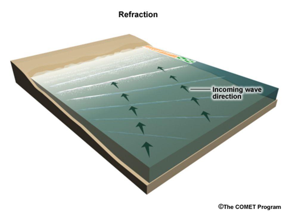 Consiste na onda mudar de velocidade (e de comprimento de onda) ao passar de um meio de propagação para outro. Importa destacar que a frequência (e o