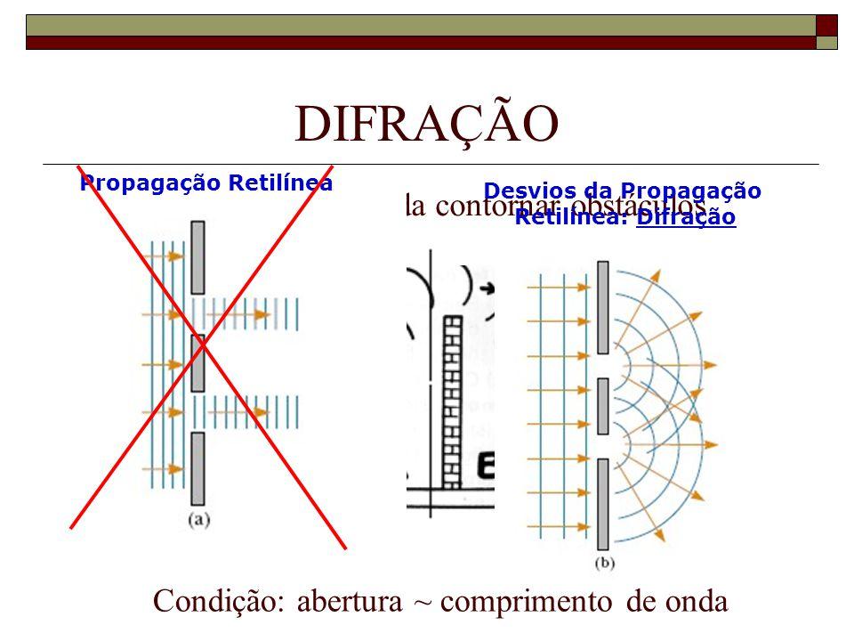 Condição: abertura ~ comprimento de onda DIFRAÇÃO Propriedade da onda contornar obstáculos Propagação Retilínea Desvios da Propagação Retilínea: Difração