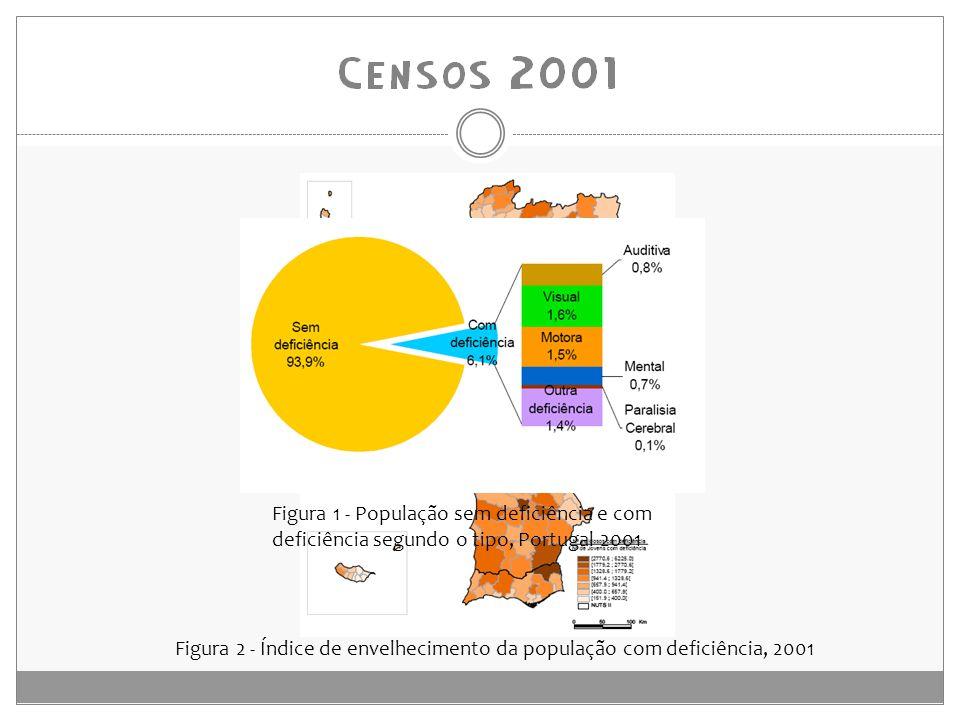 Figura 1 - População sem deficiência e com deficiência segundo o tipo, Portugal 2001 Figura 2 - Índice de envelhecimento da população com deficiência, 2001
