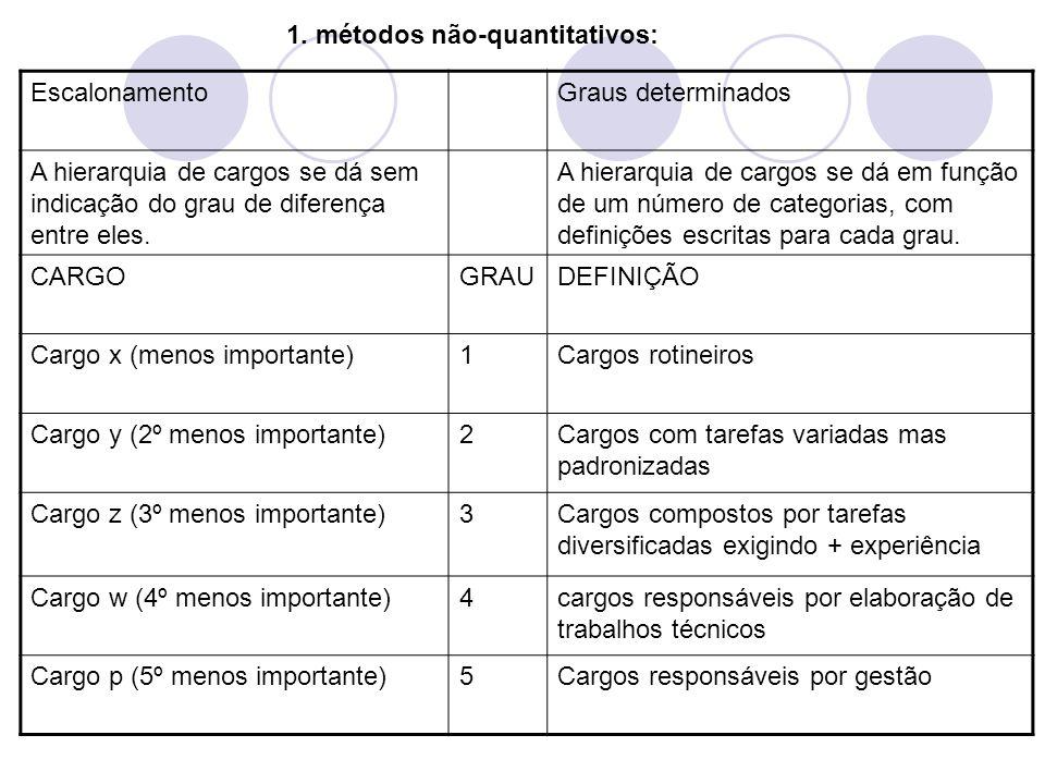 EscalonamentoGraus determinados A hierarquia de cargos se dá sem indicação do grau de diferença entre eles. A hierarquia de cargos se dá em função de