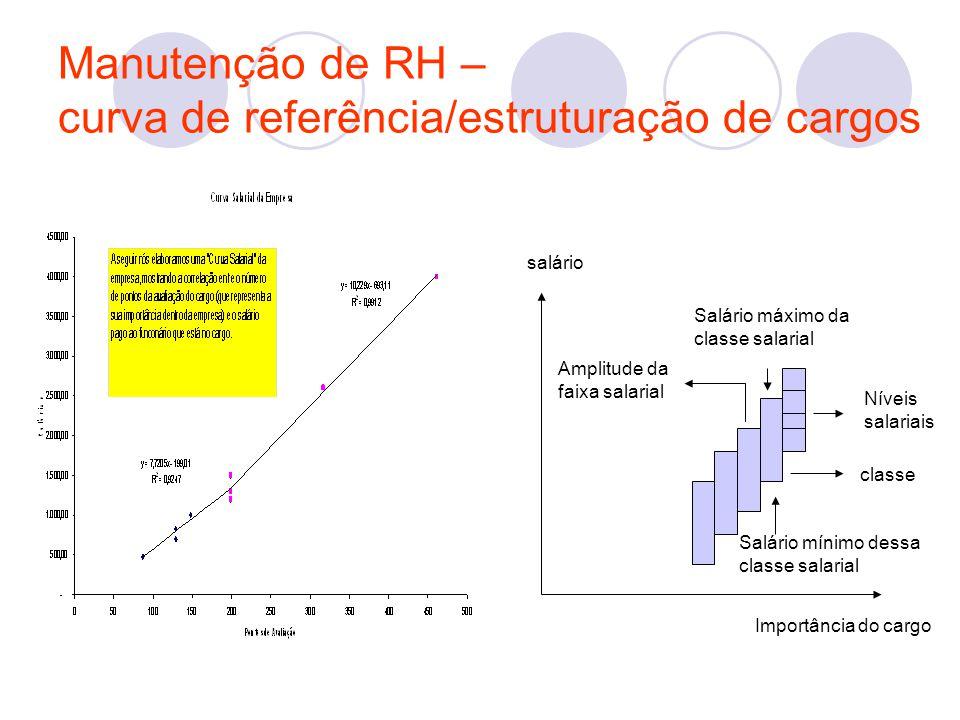 Manutenção de RH – curva de referência/estruturação de cargos salário Amplitude da faixa salarial Salário máximo da classe salarial Níveis salariais c