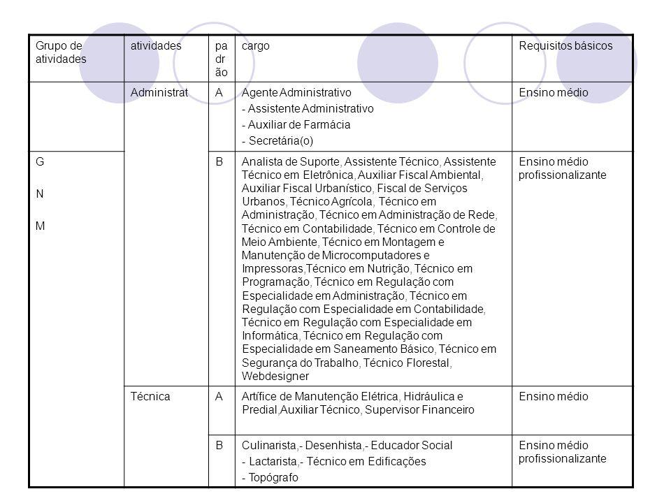Grupo de atividades atividadespa dr ão cargoRequisitos básicos AdministratAAgente Administrativo - Assistente Administrativo - Auxiliar de Farmácia -