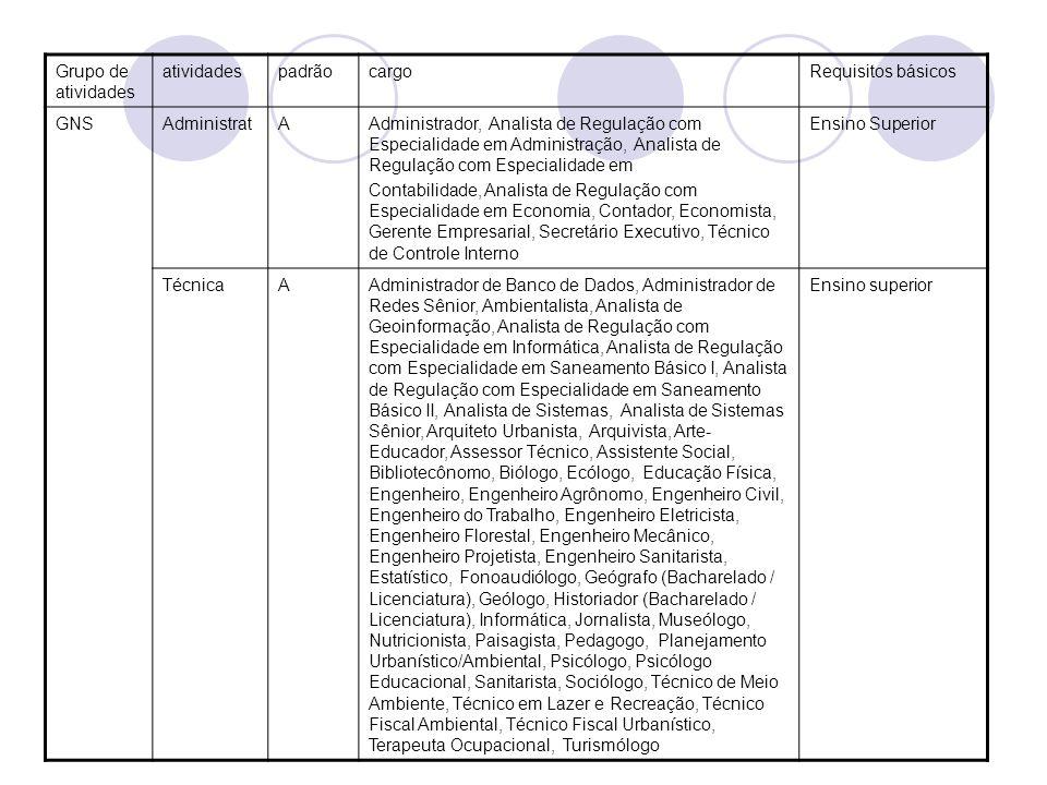 Grupo de atividades atividadespadrãocargoRequisitos básicos GNSAdministratAAdministrador, Analista de Regulação com Especialidade em Administração, An