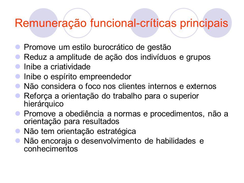 Promove um estilo burocrático de gestão Reduz a amplitude de ação dos indivíduos e grupos Inibe a criatividade Inibe o espírito empreendedor Não consi