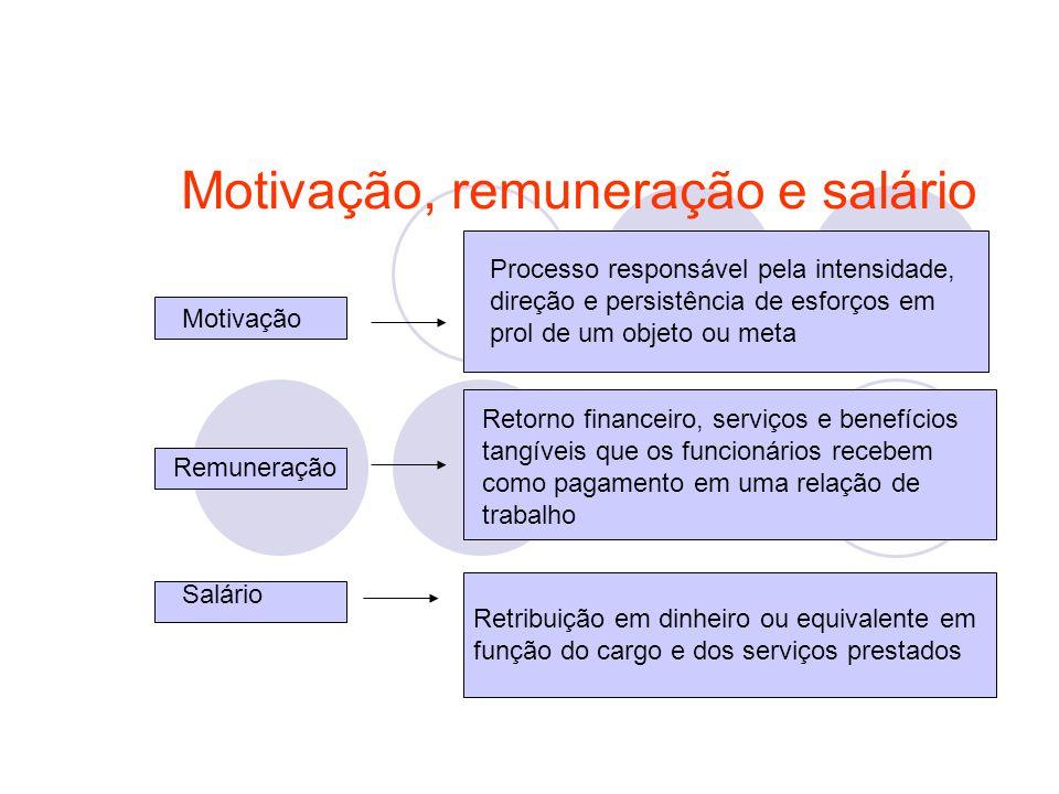 Motivação, remuneração e salário Motivação Remuneração Salário Processo responsável pela intensidade, direção e persistência de esforços em prol de um