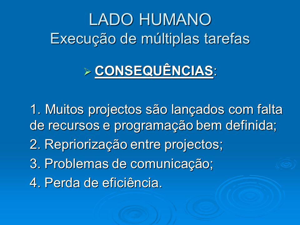 LADO HUMANO Execução de múltiplas tarefas  CONSEQUÊNCIAS: 1. Muitos projectos são lançados com falta de recursos e programação bem definida; 2. Repri