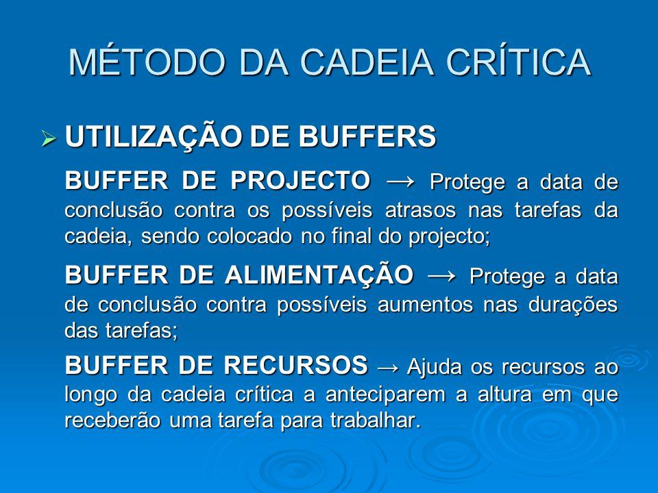 MÉTODO DA CADEIA CRÍTICA  UTILIZAÇÃO DE BUFFERS BUFFER DE PROJECTO → Protege a data de conclusão contra os possíveis atrasos nas tarefas da cadeia, s